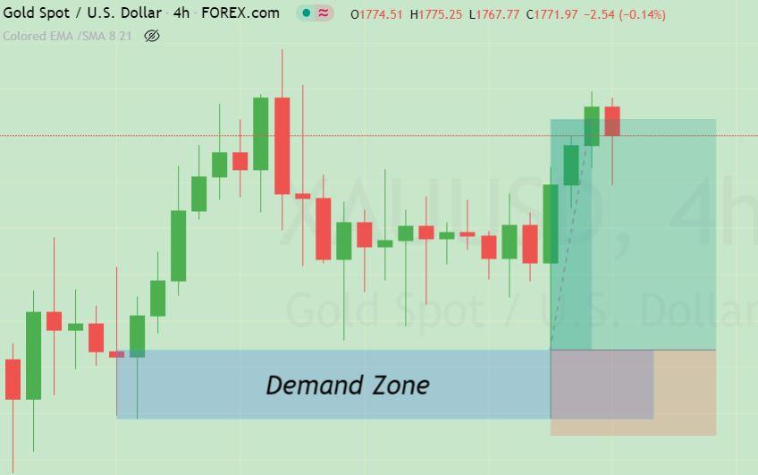 Demand zone