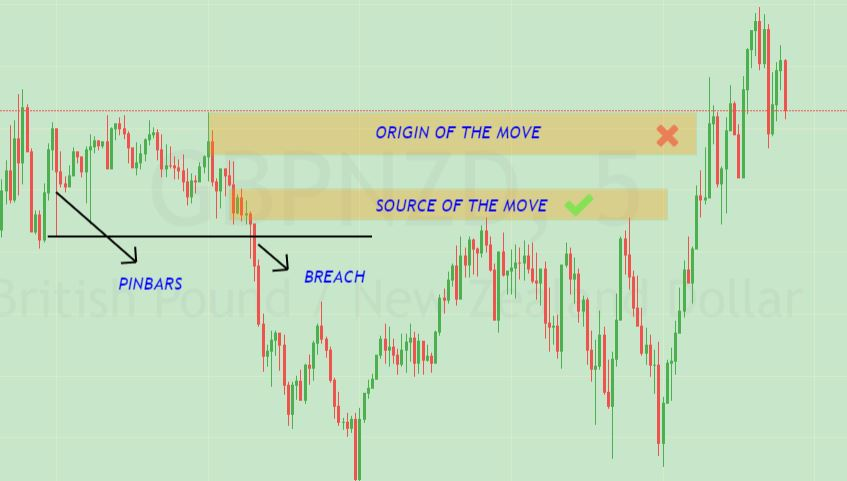 Intraday supply and demand trading