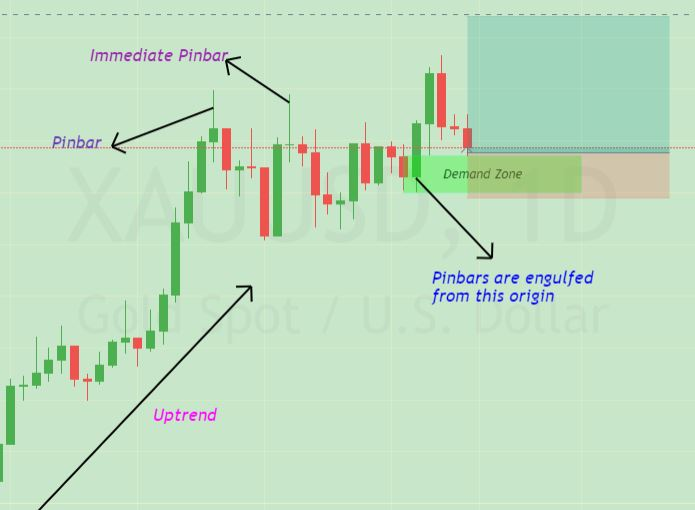 advanced supply and demand trading