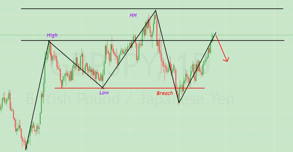 day trading with price action