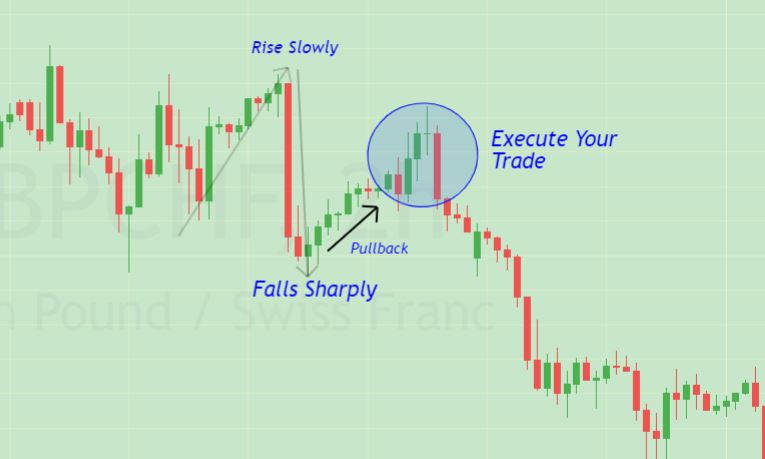 forex confirmation entry