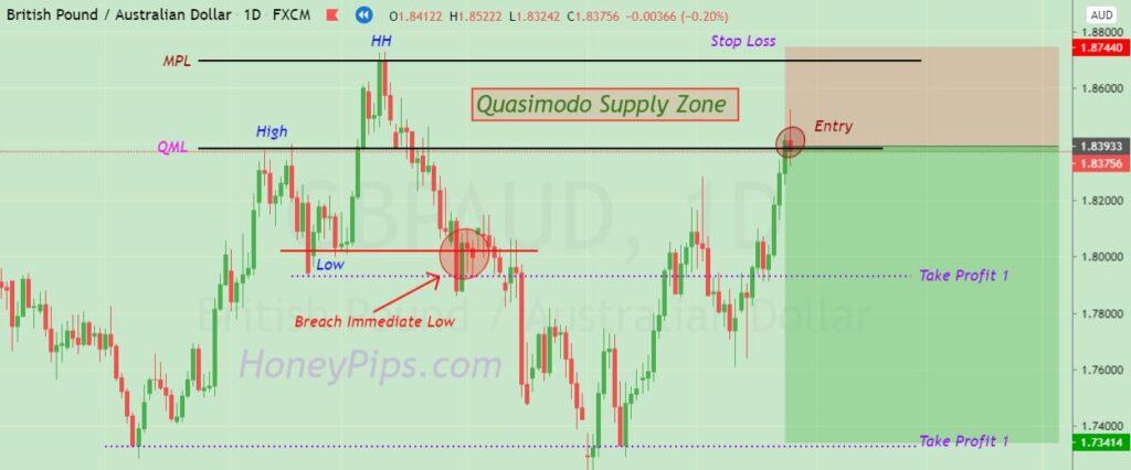 price action patterns