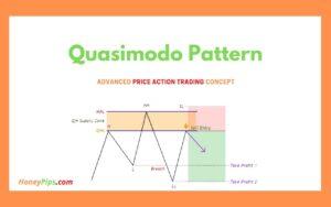 Quasimodo Pattern | Advanced Price Action Trading Concept 2021