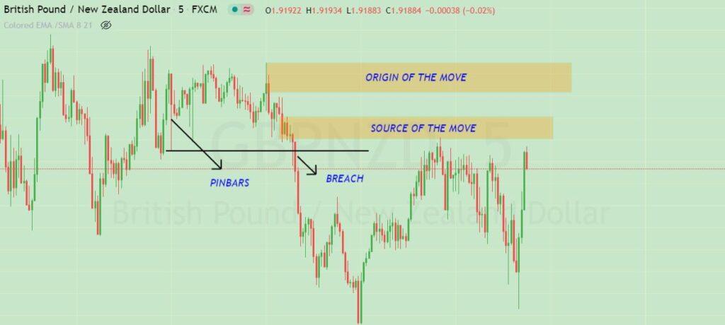 supply and demand zone