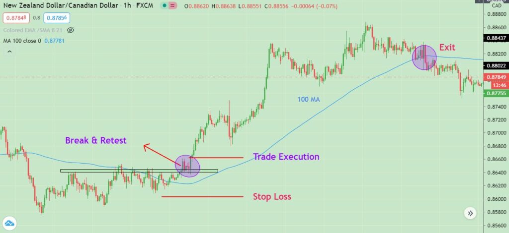 best stop loss strategy