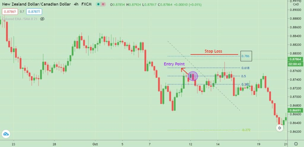 stop loss strategy day trading