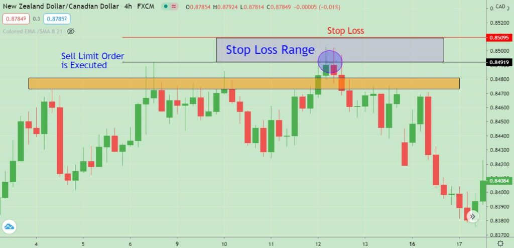 what is the best stop loss strategy
