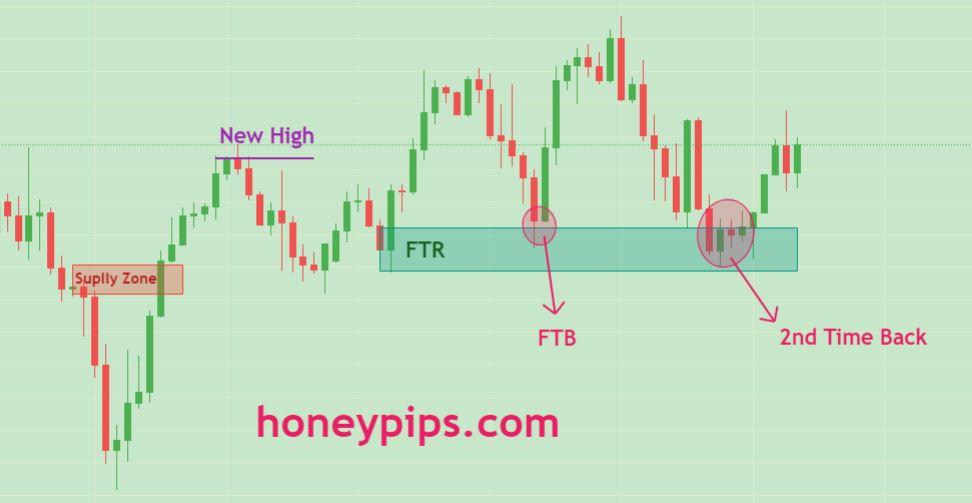 ftr trading