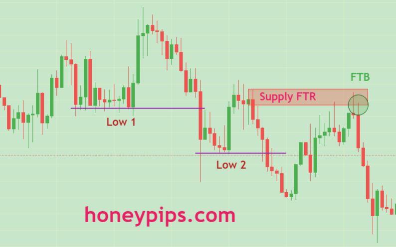 FTR trading strategies