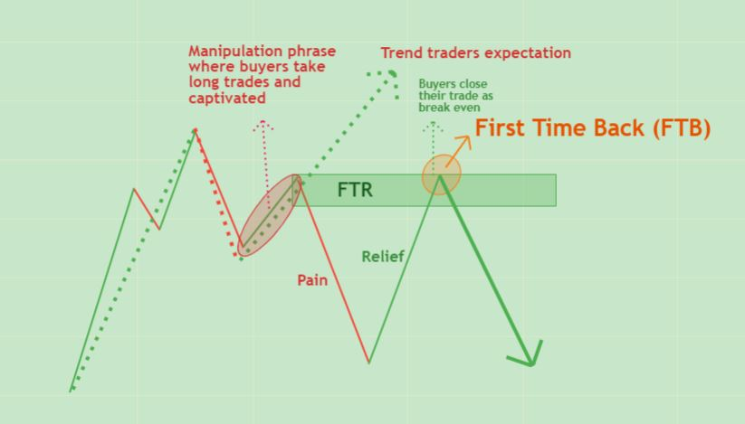 how to trade ftr and ftb