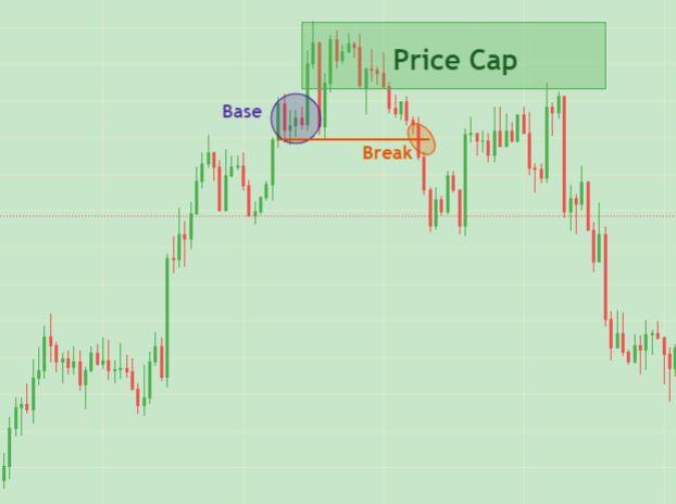 price action pattern